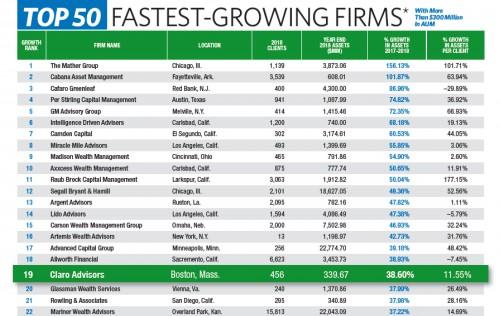 Claro Advisors Ranks #19 in FA Magazine's Top 50 Fastest Growing RIA Firms!