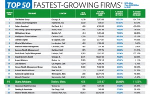 Claro Advisors Ranks #19 in FA Magazine's Top 50 Fastest Growing RIA Firms!
