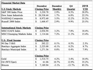 Claro Market Insights - January 2020